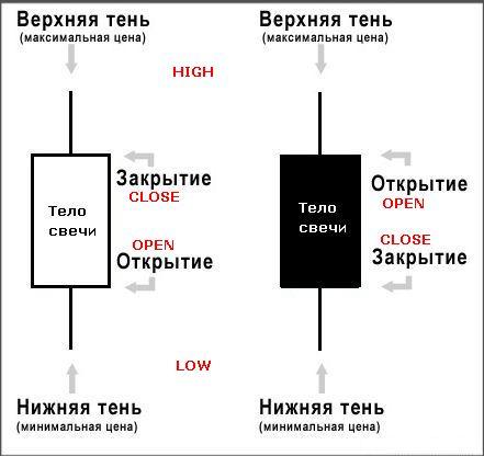 Графики форекс рынка