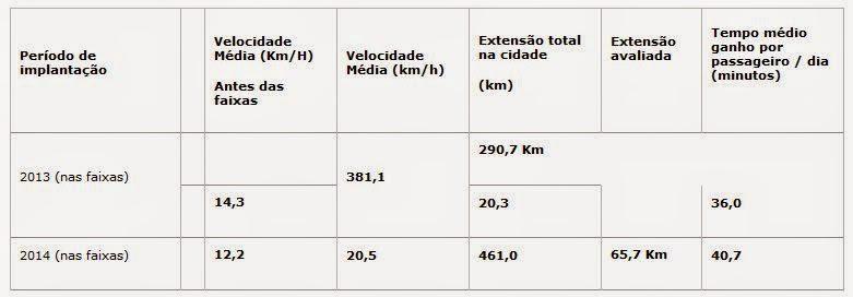 Tabela da evolução das performances desde 2012