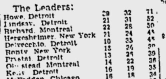 nitzy u0026 39 s hockey den  did gordie howe score 50 goals in 1953