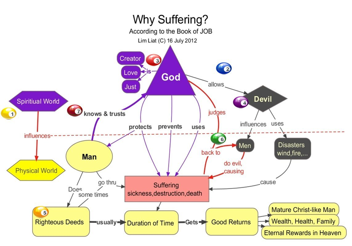 the meaning of suffering in job Reflections on suffering from the book of job 437 gested that theodicy is the theme of the book of job5 if this is so, then the emphasis of the book is not totally on the man job and his suffering, though he and his suffering are certainly central, but also on god himself and his relationship to his supreme cre- ation.