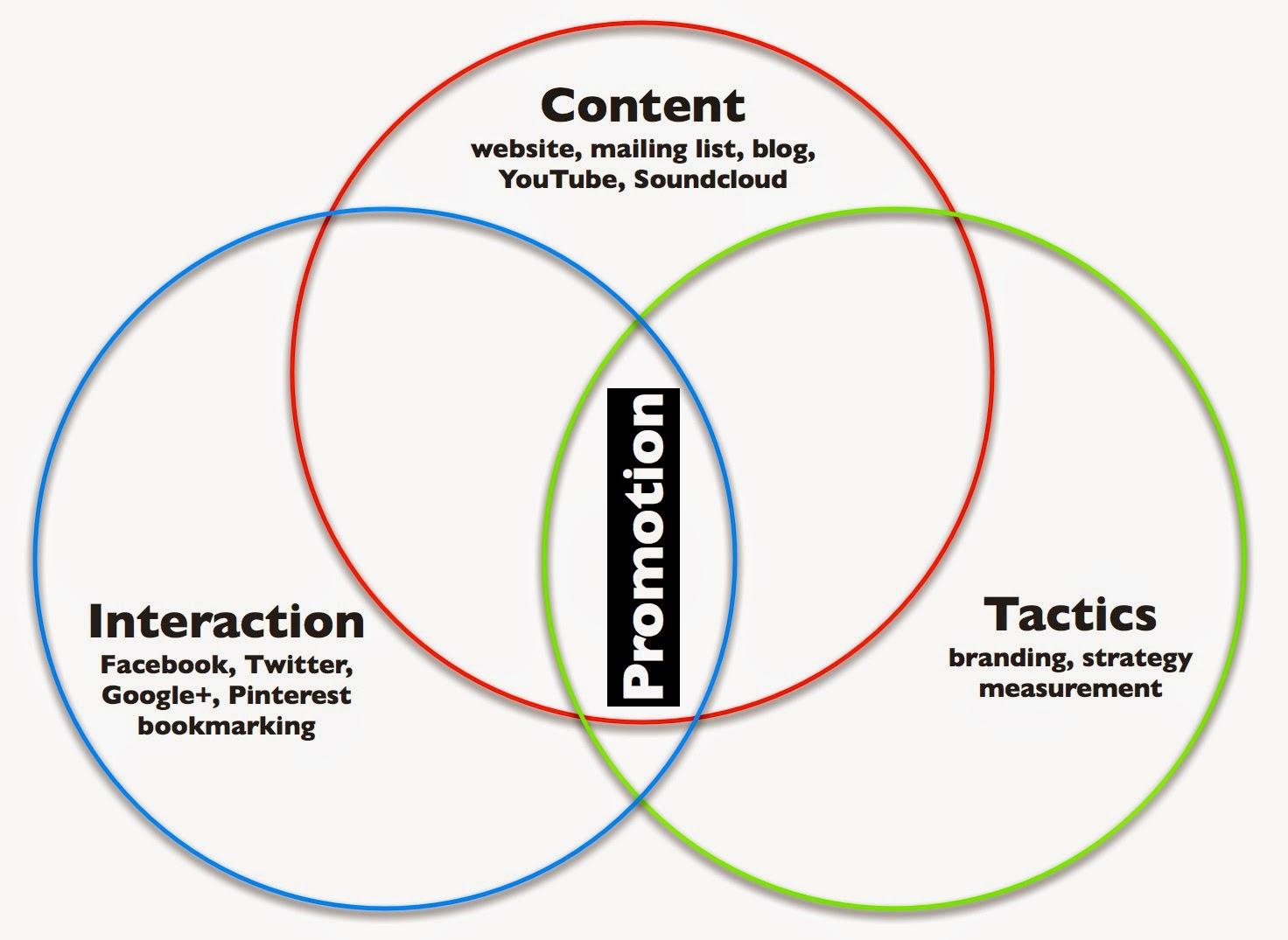 Social Media Presence Venn Chart