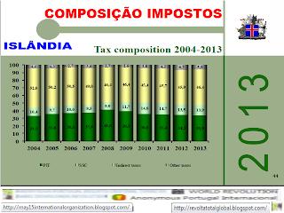 Composição fiscal 2004-2013, Evolução dos Impostos, Impostos, Taxas