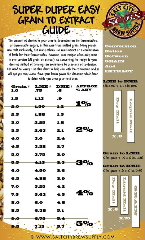 how to make grain home brew beer australia