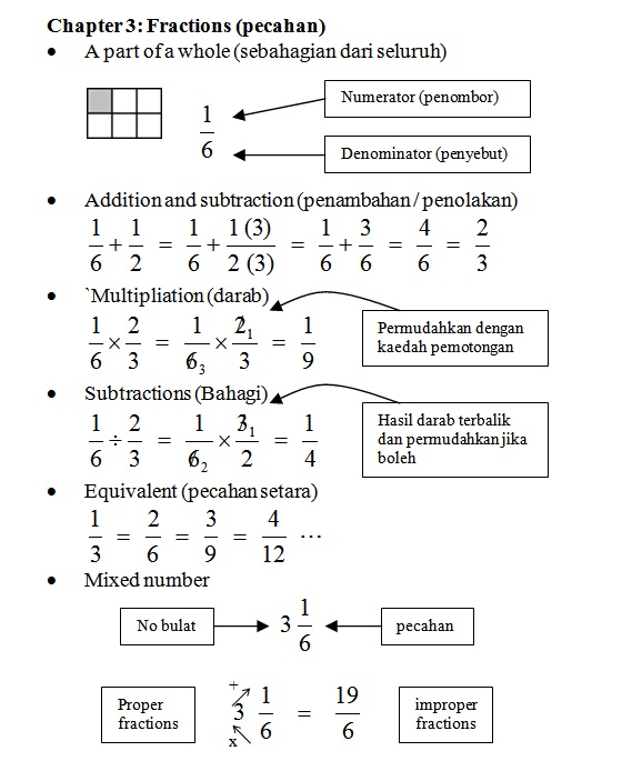 569 x 694 · 100 kB · jpeg, Term | fraction | numerator | denominator ...