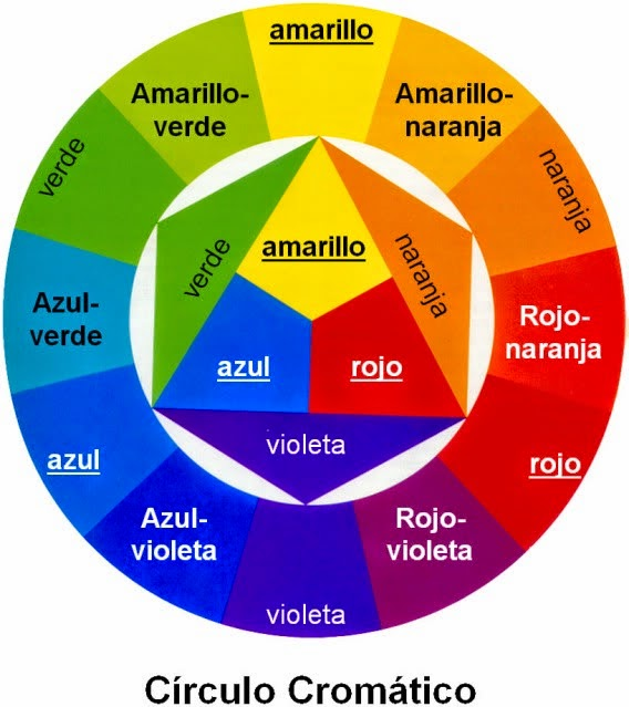 circulo cromatico tintes matices