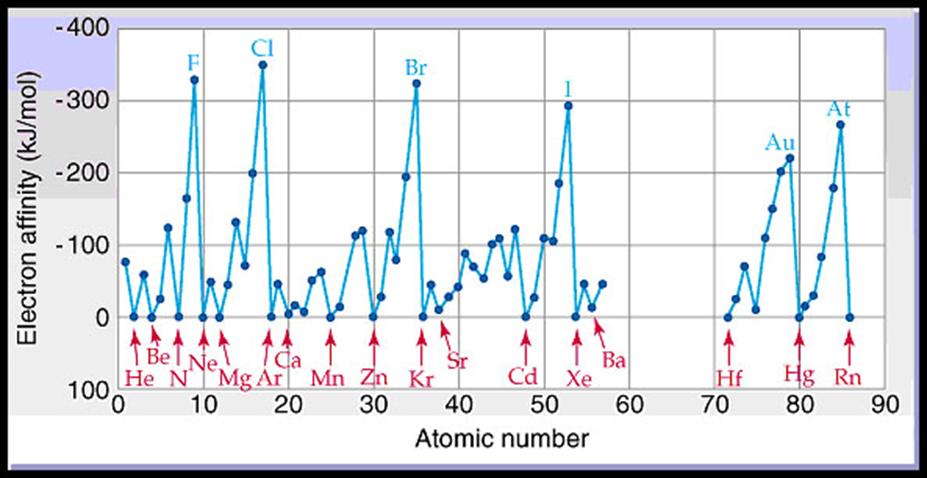 Sifat sifat periodik unsur saudagar kaya vii a mempunyai afinitas elektron paling besarpaling negatif yang berarti paling mudah menerima elektron urtaz Choice Image