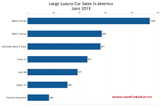 USA large luxury car sales chart June 2013