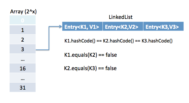 Java Techno Fans: HashMap internal working in Java