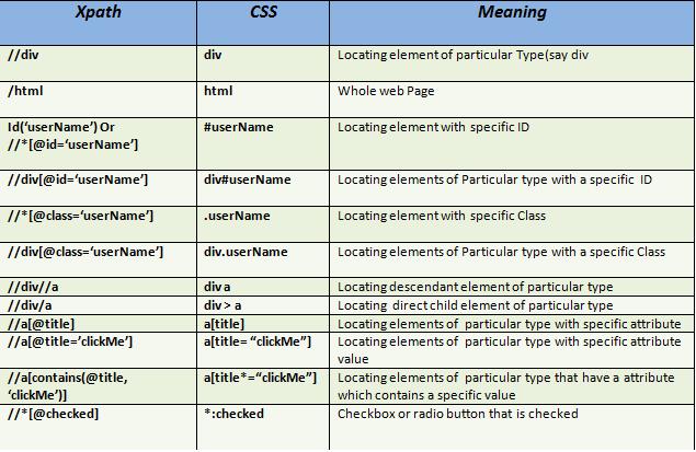 xPath v/s CSS Locator Selenium