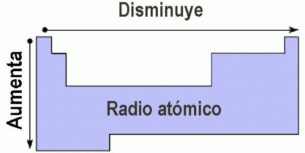 Tuquimica7 configuracion electronica y propiedades periodicas el elemento que tiene mayor radio atmico es el francio urtaz Images