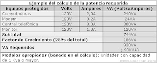 Ejemplo de tabla para calcular el SAI mínimo necesario:, procedente de Unicrom