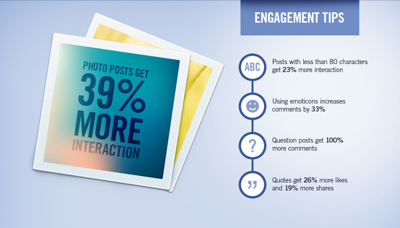 Tips Tingkatkan Trafik Blog dan Engagement Facebook