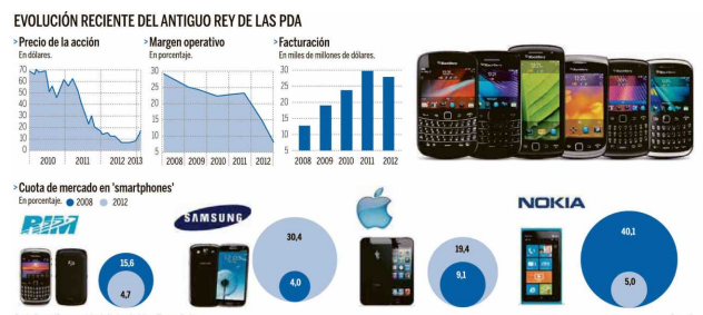 BB10: Blackberry z10 y Q10