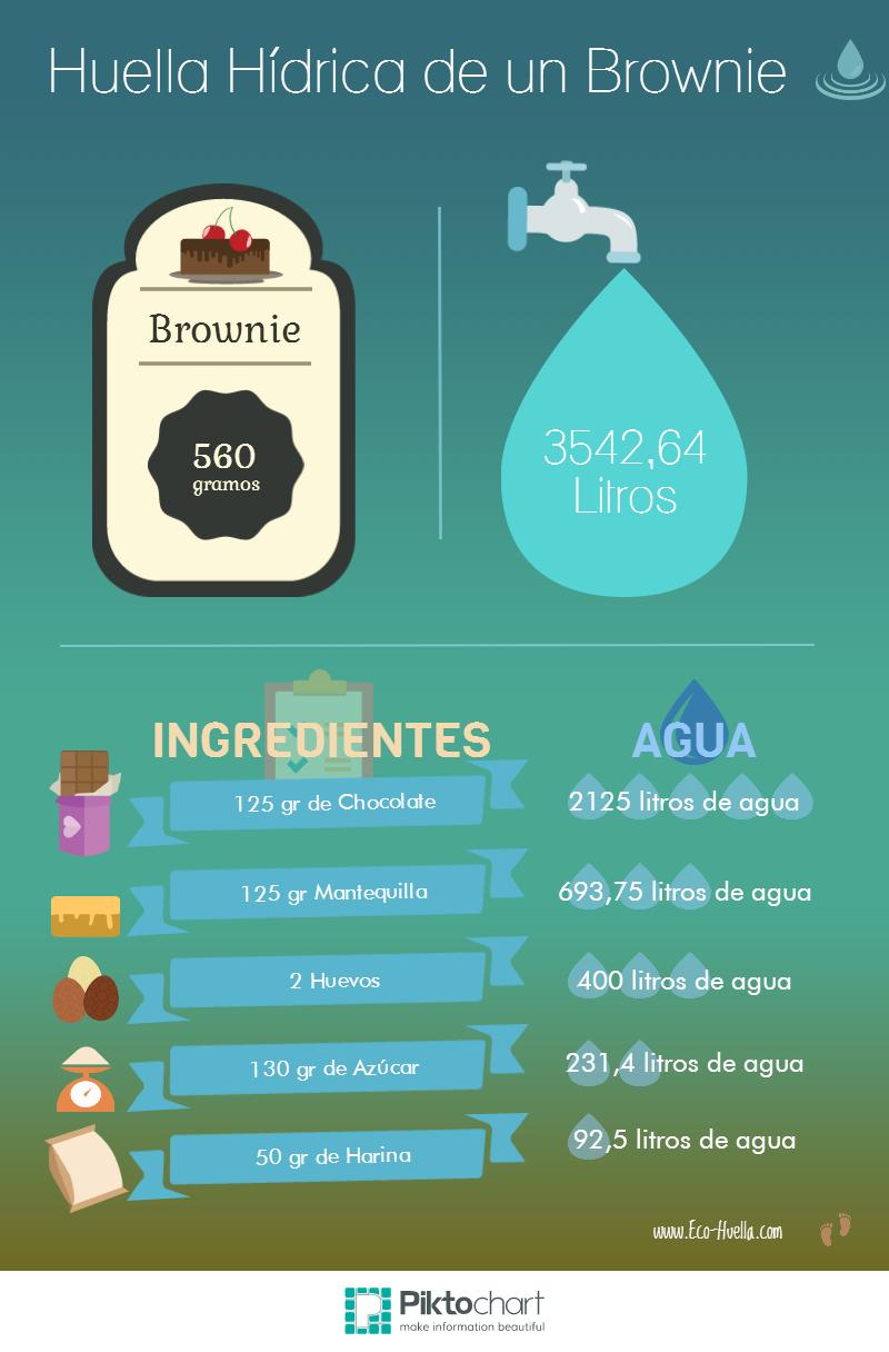 Infografía de la Huella Hídrica de un Brownie