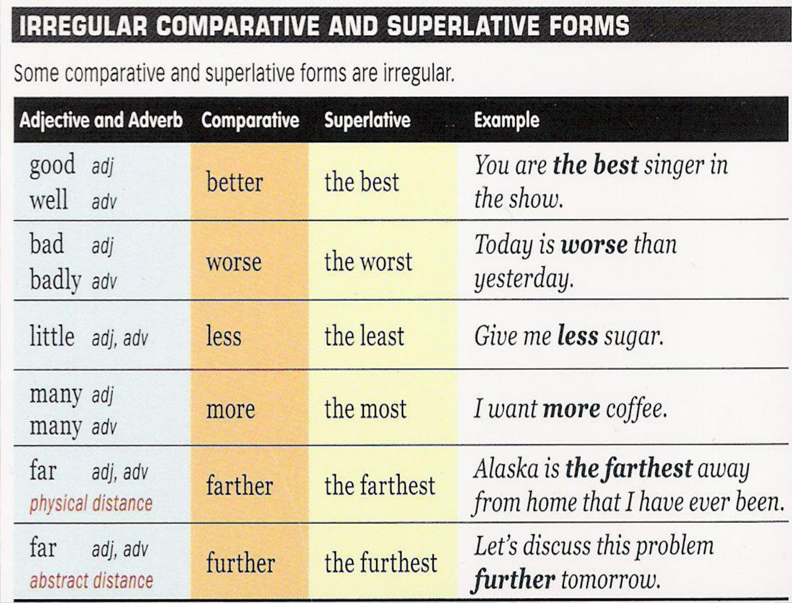 Comparativesuperlative Adjectives Lessons Tes Teach