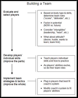 How a sports coach builds a team