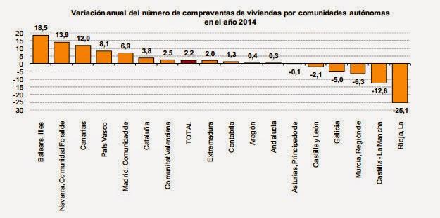 Compraventa de viviendas en 2014