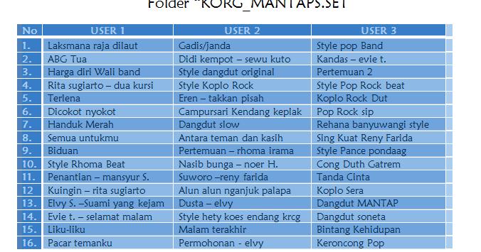 Image Result For Download Style Keyboard Korg Pa Gratis