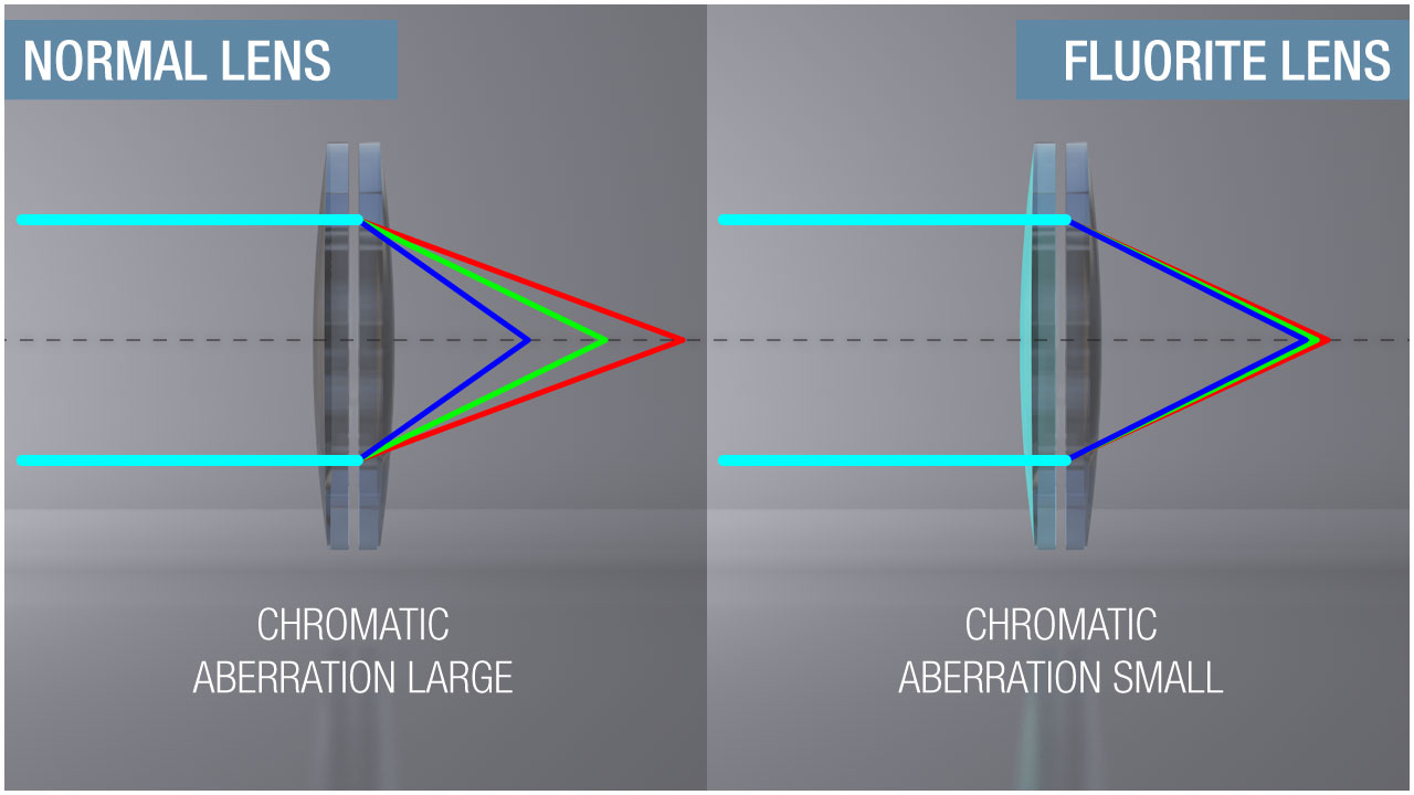 Image result for fluorite lenses