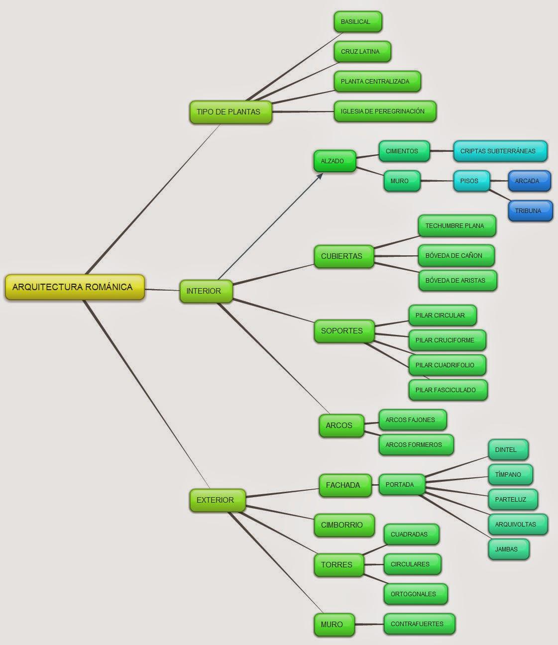 Historia de las civilizaciones esquema de la arquitectura for Inicios de la arquitectura