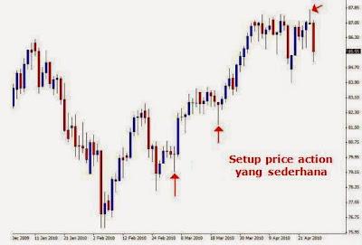 Strategi forex sederhana profit konsisten
