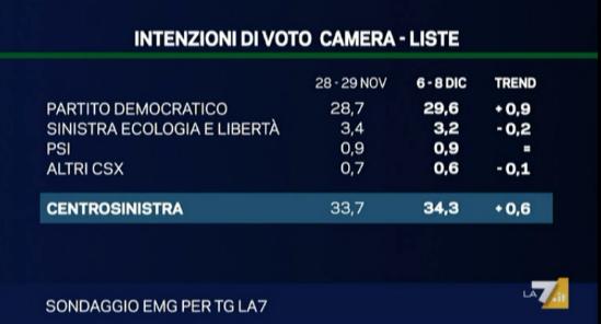 Sondaggio EMG per La7: il PD torna vicino al 30%. Ancora in crescita Forza Italia, mentre calano gli altri partiti di Centrodestra. In discesa il M5S. Le coalizioni di Centrodestra e Centrosinistra esattamente alla pari al 34,3%