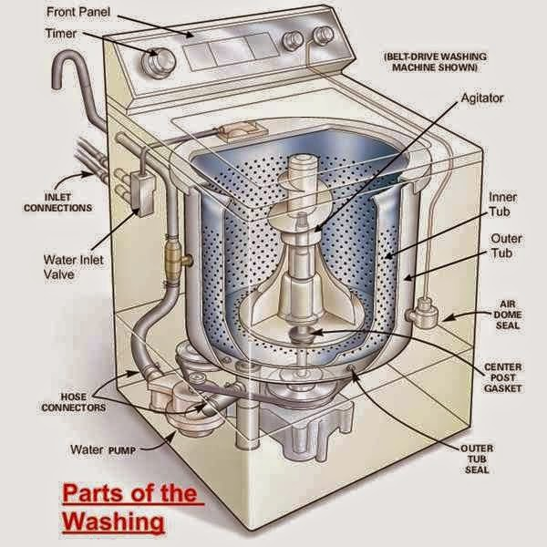 parts of washing machine