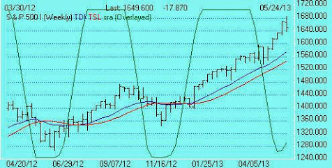 S&P500 TDI Weeky trend is positive. Pendulum SRA cycle rising.