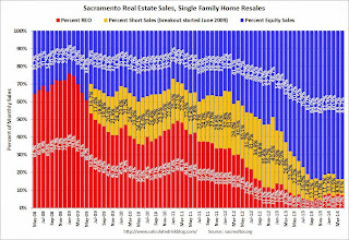 Sacramento Housing in May: Total Sales down 11% Year-over-year, Equity Sales up 8%, Active Inventory increases 84%