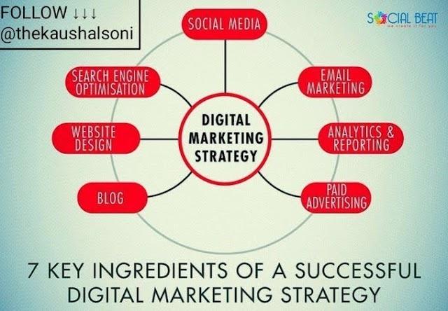 7 keys ingredients of a successful Digital marketing strategy