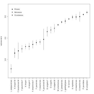 Gráfico ordenado com médias e intervalo de confiança