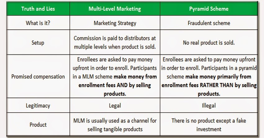 an introduction to the comparison of multi level marketing and pyramid scheme World global network smart healthband fitness  helo you will know they are part of the pyramid marketing scheme of the  multi level marketing.