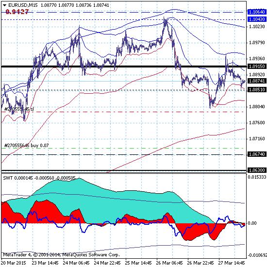 Евро расширил коррекционный диапазон и торгуется в канале 1.0674-1.1064.