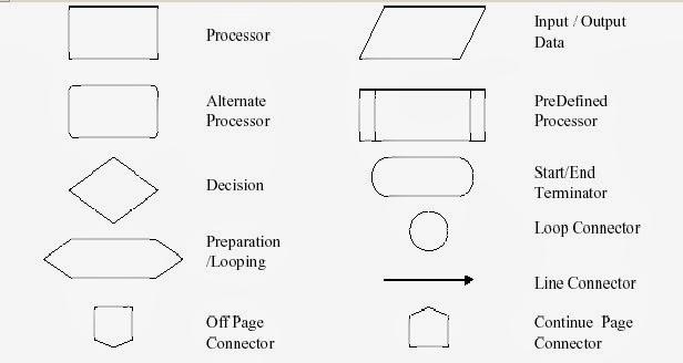 Konsep dasar pemrograman diagram alir sistem yaitu bagan dengan simbol simbol tertentu yang menggambarkan urutan procedure dan proses suatu file dalam suatu media menjadi file di ccuart Choice Image
