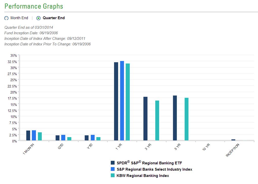 SPDR S&P Regional Banking ETF (KRE)