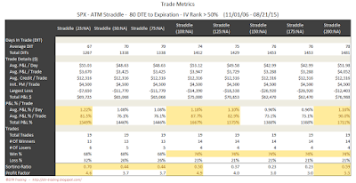 SPX Short Options Straddle Trade Metrics - 80 DTE - IV Rank > 50 - Risk:Reward Exits