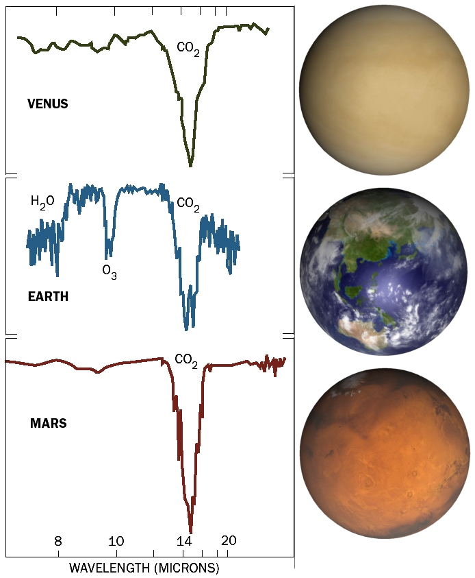 atmospheric and terrestrial understanding of mars Through the study of mars terrestrial analogues, we have assessed and constrained the habitability conditions for each of these stages, the geochemistry of the surface, and the likelihood for the.