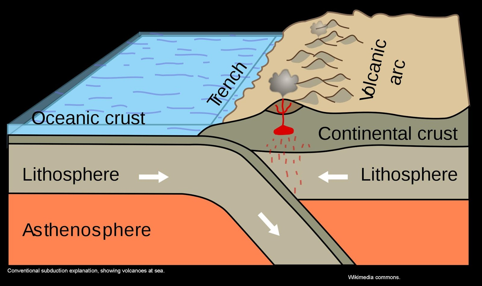 Transform Plate Boundary Diagram