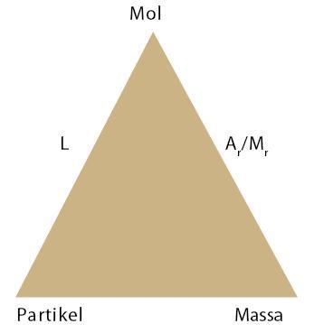 Hukum Dasar dan Perhitungan Kimia, Mol, Rumus, Contoh Soal, Pembahasan