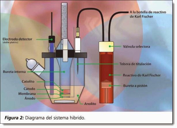 Diagrama del sistema híbrido