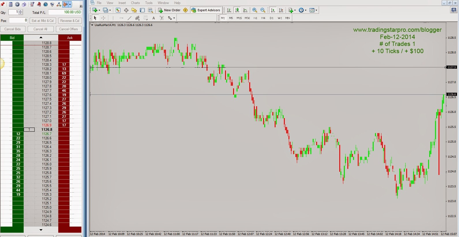 Trading Room Performance, Wednesday, 02/12/2014