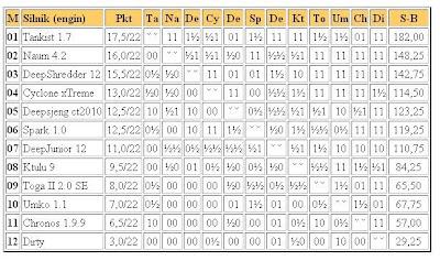 Jurek Chess Ranking (JCR) - Page 2 1liga28.02.2011