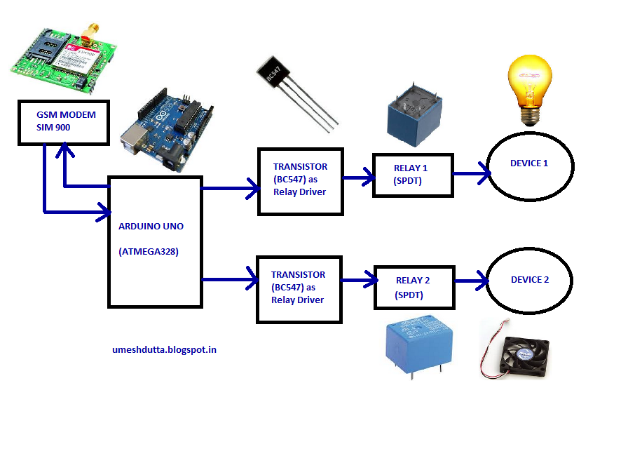 Electronics communication engineering sms based home for Home automation system