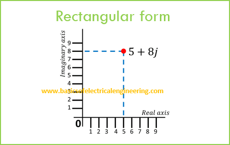 Basics Of Rectangular And Polar Form Conversions Complex Numbers