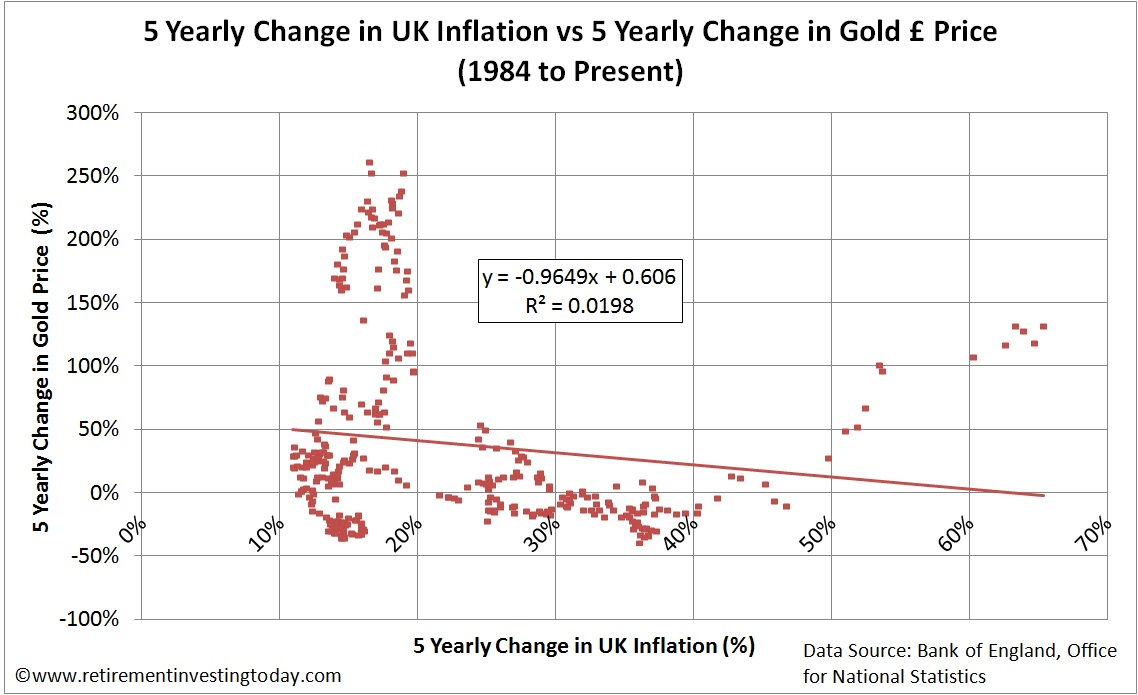 Change in Gold Price vs Change in Inflation over 5 Years