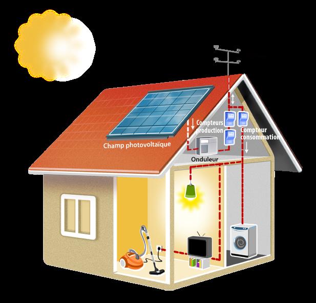 Maison photovoltaique tunisie