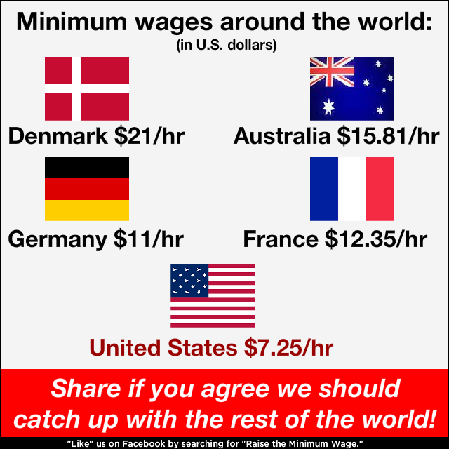 5 Countries' Minimum Wage