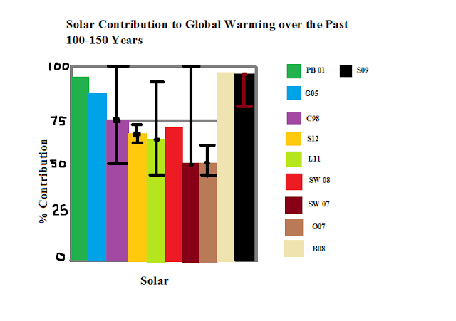 [Image: Solar%2Bcontribution%2Bto%2Bglobal%2Bwarming.png]