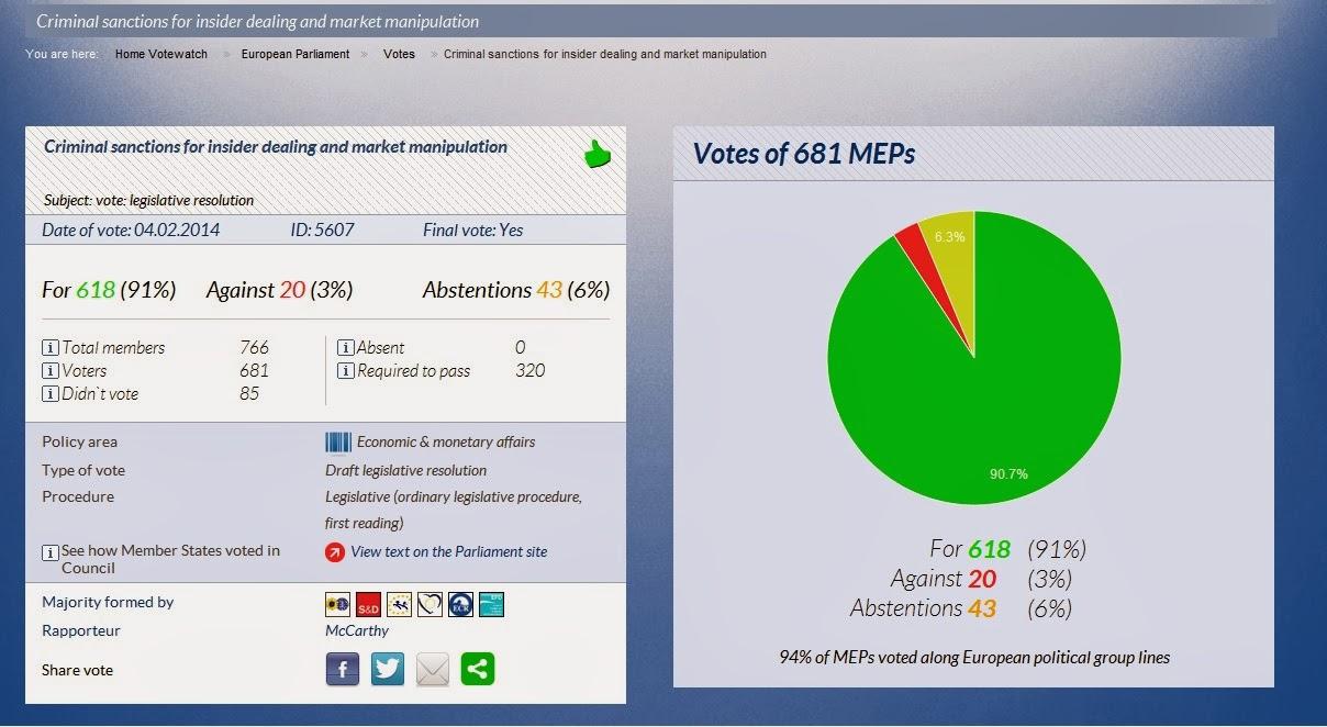 Resultados de la votación del Parlamento Europeo para convertir la manipulación de índices y la información privilegiada en un delito