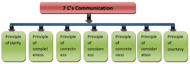 Principles of Communication: 7 Pillars of Business Communication